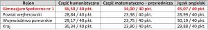 wynikigim2010