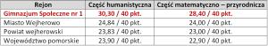 wynikigim2011