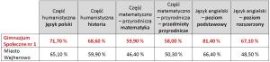 wynikigim2012