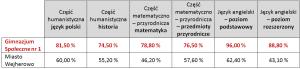 wynikigim2013